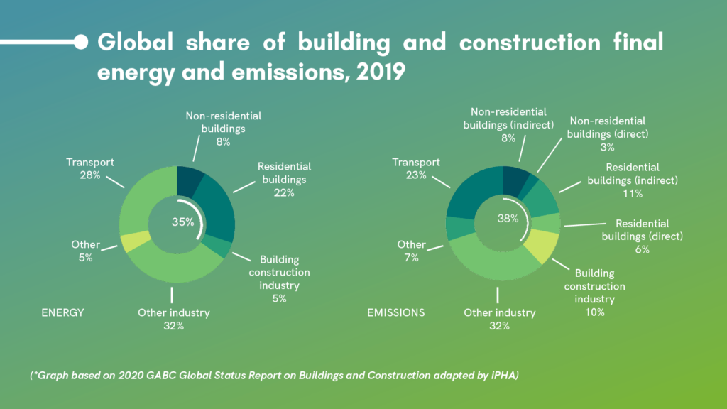 Global-share-of-building-and-construction-final-energz-and-emisisons
